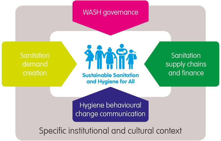 sustainable sanitation and hygiene diagram