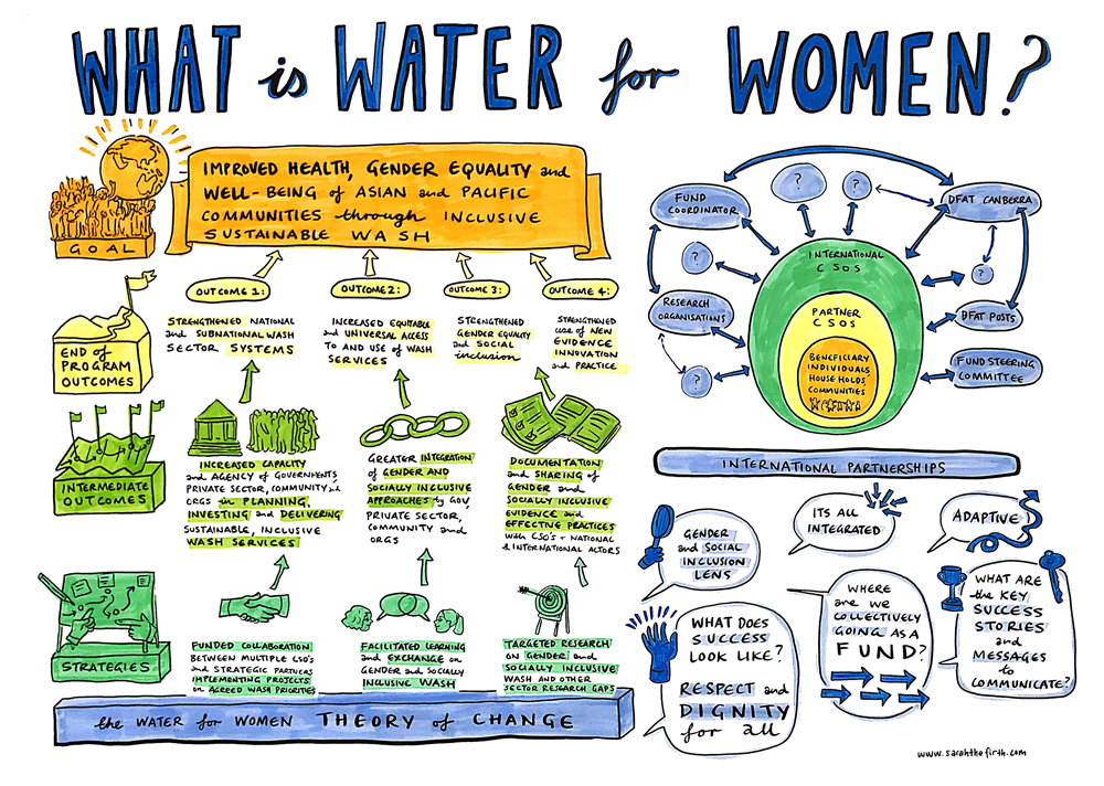 What is Water for Women